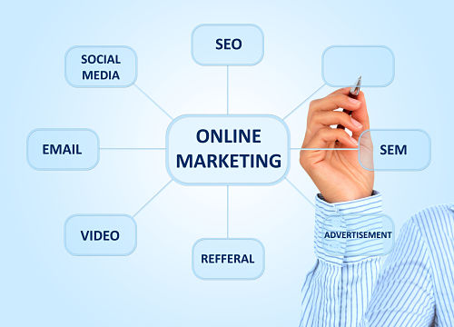 Online Marketing SEO SEM